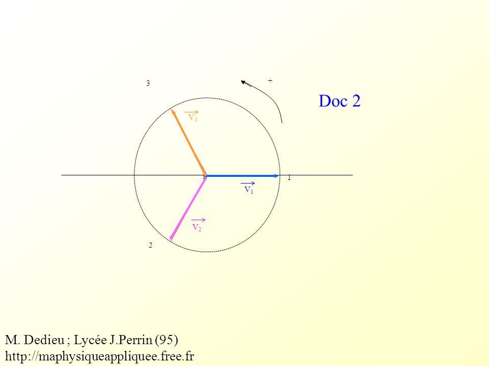 u 12 u 23 u 31 t Caractéristiques du réseau EDF : f = 50 Hz U = 400 V = 120 ° Doc 3 M.