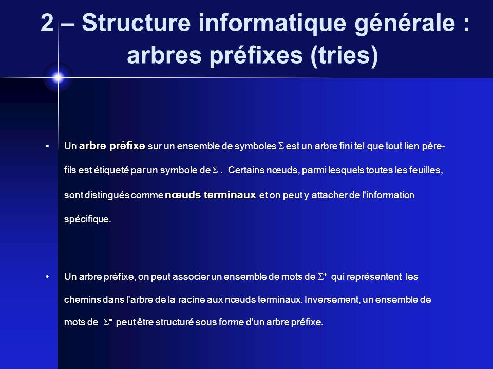2 – Structure informatique générale : arbres préfixes (tries) arbre préfixe nœuds terminaux Un arbre préfixe sur un ensemble de symboles est un arbre