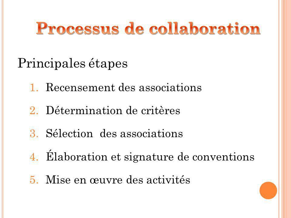 Principales étapes 1.Recensement des associations 2.Détermination de critères 3.Sélection des associations 4.Élaboration et signature de conventions 5.Mise en œuvre des activités