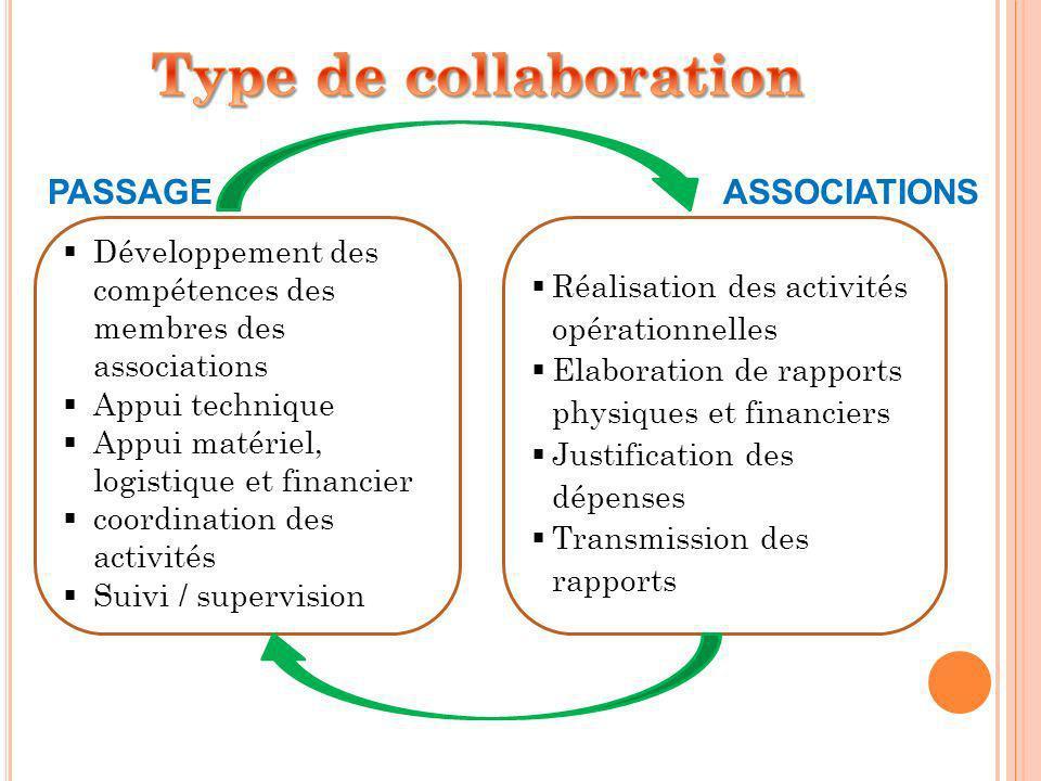 Développement des compétences des membres des associations Appui technique Appui matériel, logistique et financier coordination des activités Suivi /