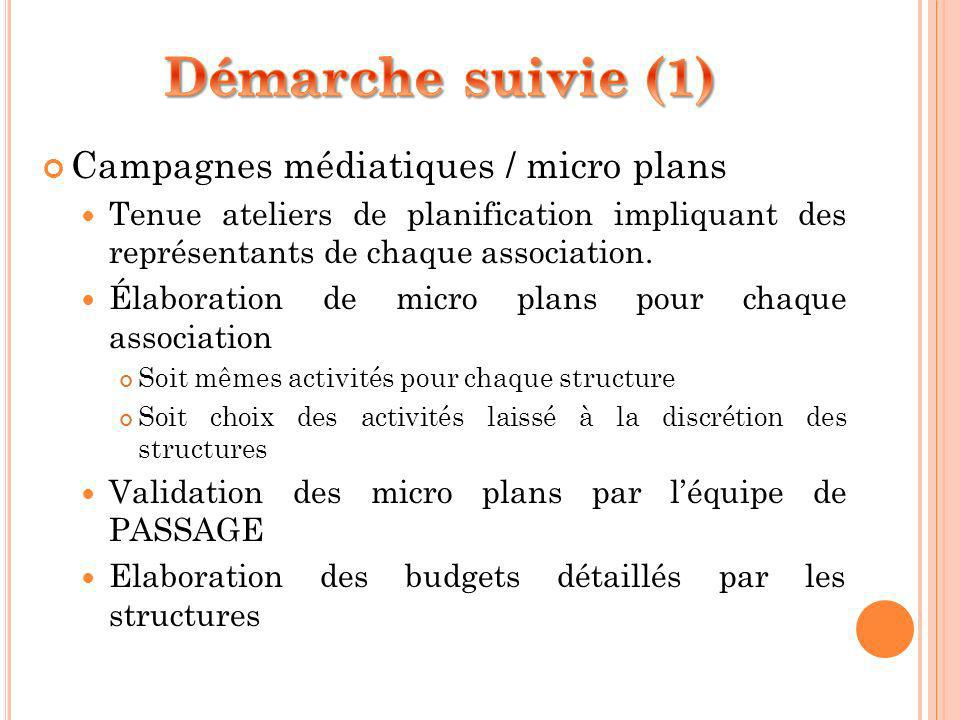 Campagnes médiatiques / micro plans Tenue ateliers de planification impliquant des représentants de chaque association. Élaboration de micro plans pou