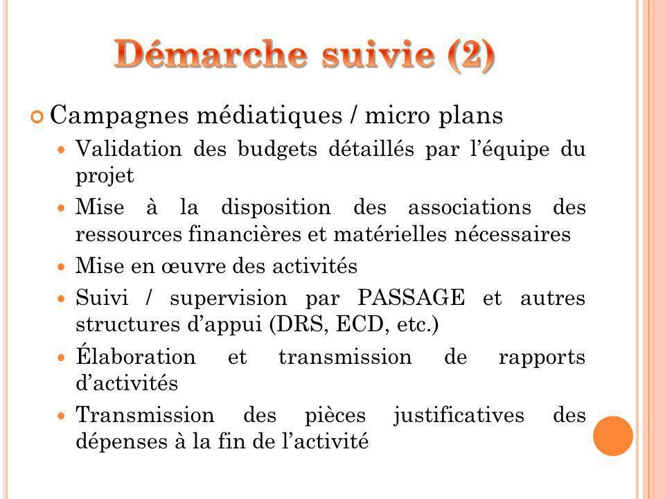 Campagnes médiatiques / micro plans Validation des budgets détaillés par léquipe du projet Mise à la disposition des associations des ressources finan