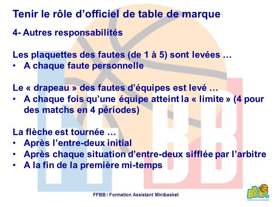 Tenir le rôle dofficiel de table de marque 4- Autres responsabilités Les plaquettes des fautes (de 1 à 5) sont levées … A chaque faute personnelle Le