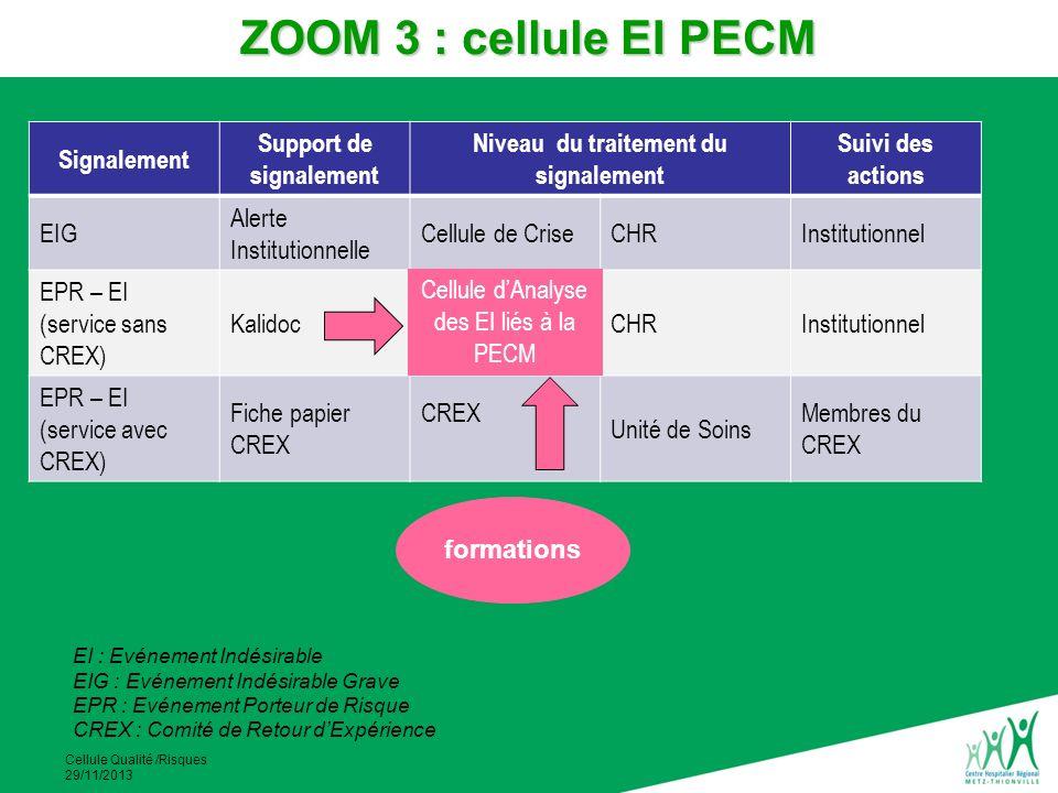 Cellule Qualité /Risques 29/11/2013 Signalement Support de signalement Niveau du traitement du signalement Suivi des actions EIG Alerte Institutionnel