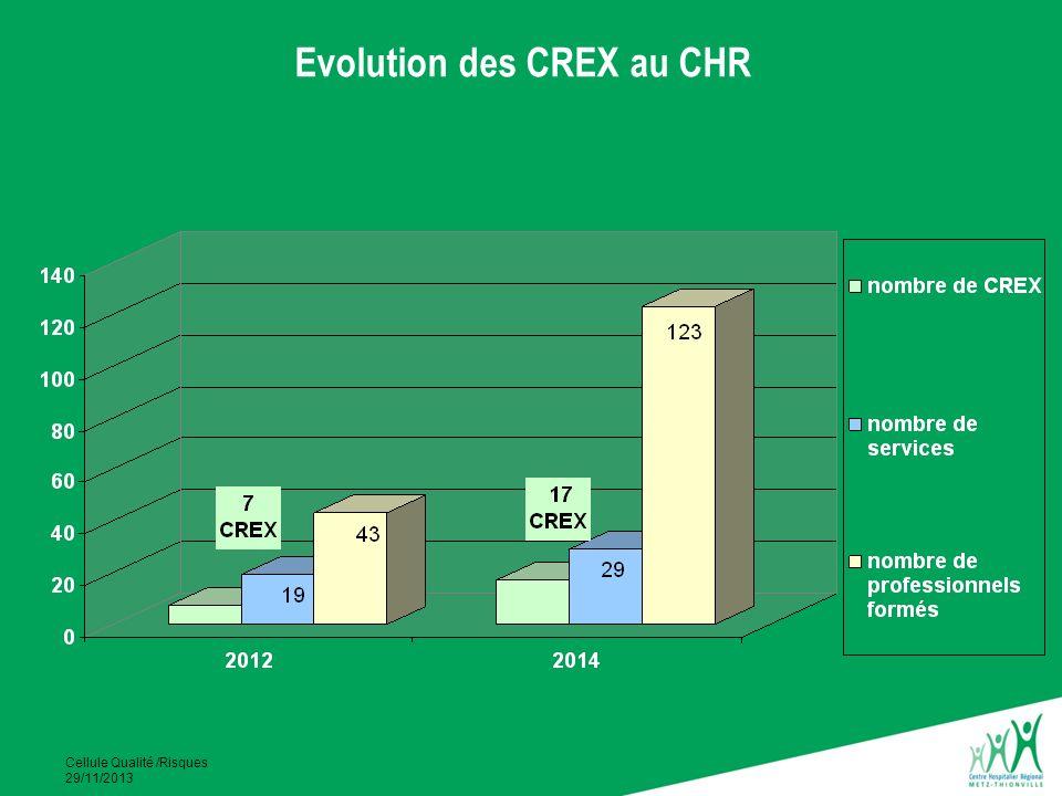 Cellule Qualité /Risques 29/11/2013 Evolution des CREX au CHR