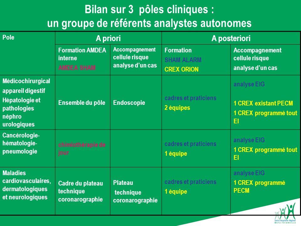 Bilan sur 3 pôles cliniques : un groupe de référents analystes autonomes Pole A prioriA posteriori Formation AMDEA interne AMDEA SHAM Accompagnement c