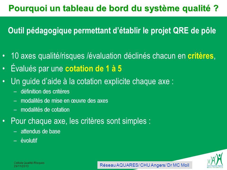 Cellule Qualité /Risques 29/11/2013 Outil pédagogique permettant détablir le projet QRE de pôle 10 axes qualité/risques /évaluation déclinés chacun en