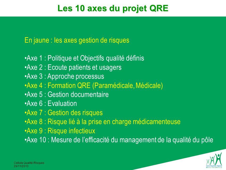 Cellule Qualité /Risques 29/11/2013 En jaune : les axes gestion de risques Axe 1 : Politique et Objectifs qualité définis Axe 2 : Ecoute patients et u