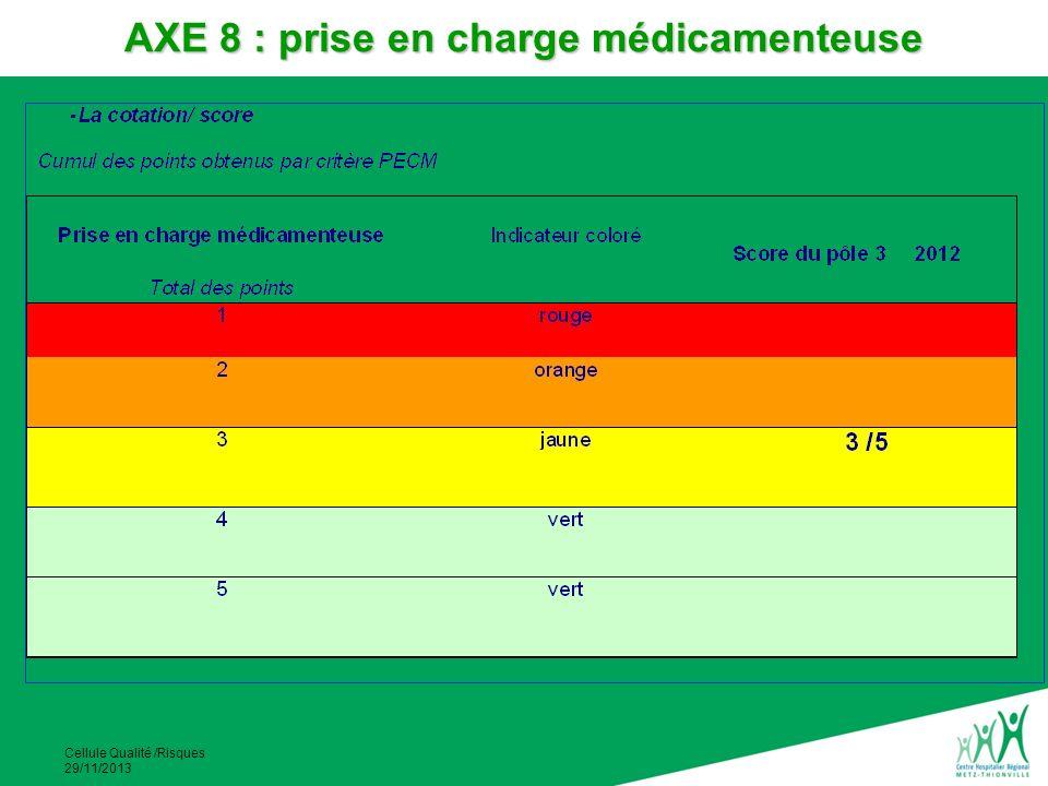 Cellule Qualité /Risques 29/11/2013 AXE 8 : prise en charge médicamenteuse
