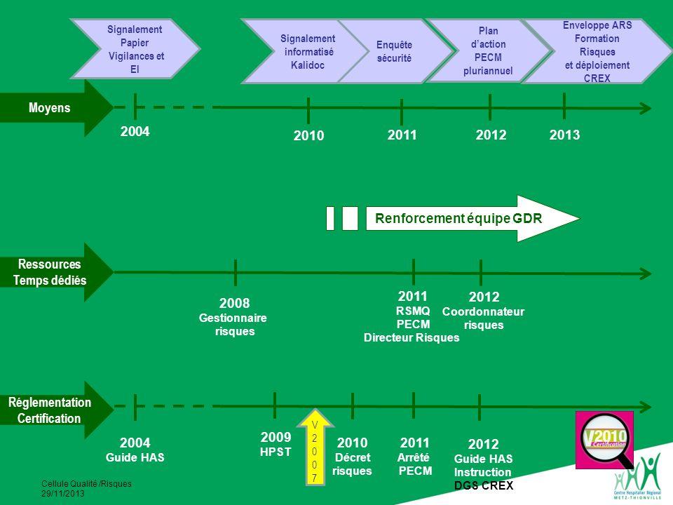 Cellule Qualité /Risques 29/11/2013 Réglementation Certification Ressources Temps dédiés Moyens V2007V2007 Signalement Papier Vigilances et EI Signale