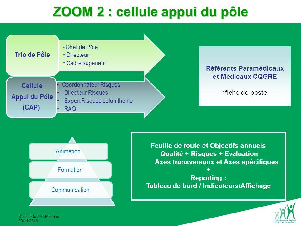 Cellule Qualité /Risques 29/11/2013 Signalement Support de signalement Niveau du traitement du signalement Suivi des actions EIG Alerte Institutionnelle Cellule de CriseCHRInstitutionnel EPR – EI (service sans CREX) Kalidoc Cellule dAnalyse des EI liés à la PECM CHRInstitutionnel EPR – EI (service avec CREX) Fiche papier CREX CREX Unité de Soins Membres du CREX EI : Evénement Indésirable EIG : Evénement Indésirable Grave EPR : Evénement Porteur de Risque CREX : Comité de Retour dExpérience formations ZOOM 3 : cellule EI PECM Cellule dAnalyse des EI liés à la PECM
