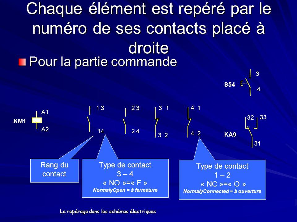 Le repérage dans les schémas électriques Chaque élément est repéré par le numéro de ses contacts placé à droite Pour la partie commande - KM1 A1 A2 3