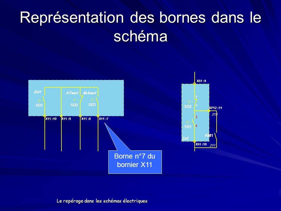 Le repérage dans les schémas électriques Représentation des bornes dans le schéma X11 :10 -SB1 -SB2 X11 :8 -SB3 X11 :7X11 :9 Init ATmot MAmot -SB1 X51
