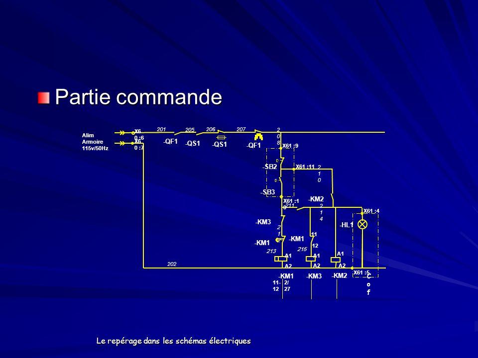 Le repérage dans les schémas électriques Partie commande -KM1 A1 A2 -KM3 A1 A2 -KM2 A1 A2 X61 :11 -SB3 -KM2 -HL1 CofCof -QF1 X6 0 :6 Alim Armoire 115v