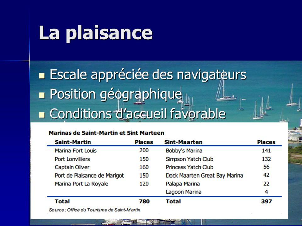 La plaisance Escale appréciée des navigateurs Escale appréciée des navigateurs Position géographique Position géographique Conditions daccueil favorab
