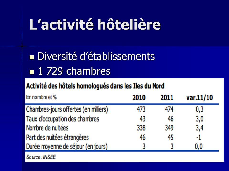 Lactivité hôtelière Diversité détablissements Diversité détablissements 1 729 chambres 1 729 chambres