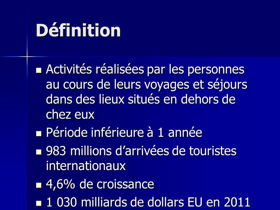 Définition Activités réalisées par les personnes au cours de leurs voyages et séjours dans des lieux situés en dehors de chez eux Activités réalisées