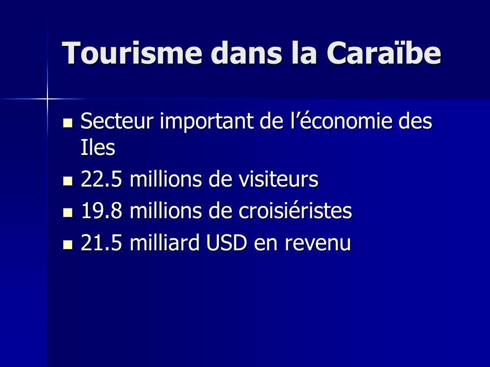 Tourisme dans la Caraïbe Secteur important de léconomie des Iles Secteur important de léconomie des Iles 22.5 millions de visiteurs 22.5 millions de v