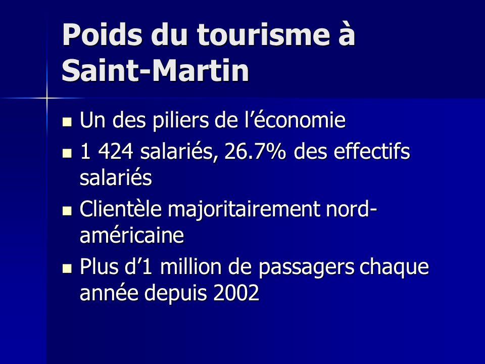 Poids du tourisme à Saint-Martin Un des piliers de léconomie Un des piliers de léconomie 1 424 salariés, 26.7% des effectifs salariés 1 424 salariés,