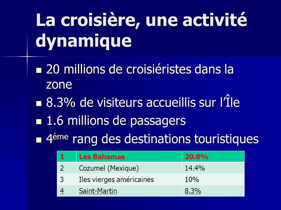La croisière, une activité dynamique 20 millions de croisiéristes dans la zone 20 millions de croisiéristes dans la zone 8.3% de visiteurs accueillis