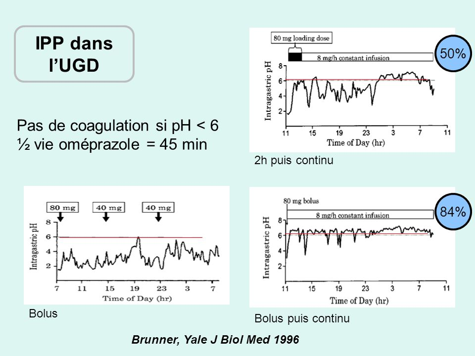 Brunner, Yale J Biol Med 1996 Pas de coagulation si pH < 6 ½ vie oméprazole = 45 min Bolus 2h puis continu Bolus puis continu 50% 84% IPP dans lUGD