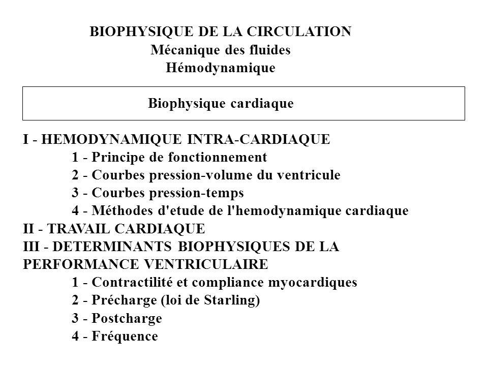 BIOPHYSIQUE DE LA CIRCULATION Mécanique des fluides Hémodynamique Biophysique cardiaque I - HEMODYNAMIQUE INTRA-CARDIAQUE 1 - Principe de fonctionneme