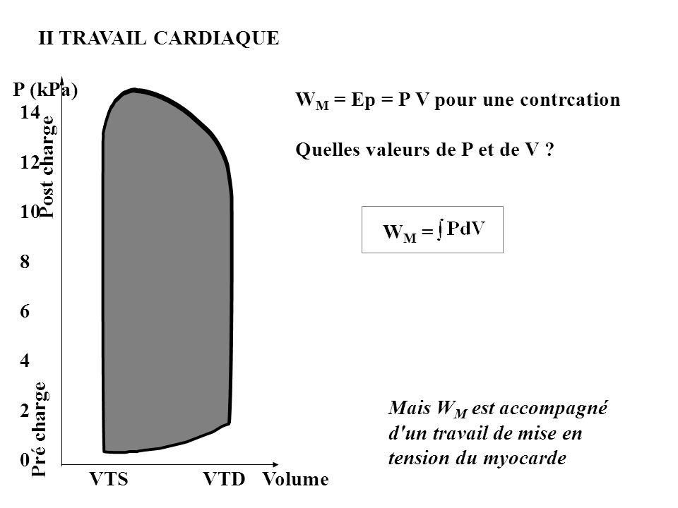 II TRAVAIL CARDIAQUE P (kPa) 14 12 10 8 6 4 2 0 Pré charge Post charge VTS VTD Volume W M = Ep = P V pour une contrcation Quelles valeurs de P et de V