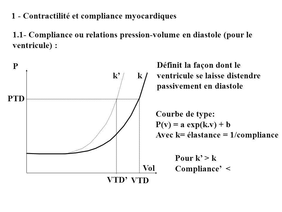 1 - Contractilité et compliance myocardiques 1.1- Compliance ou relations pression-volume en diastole (pour le ventricule) : P PTD VTD Vol Définit la