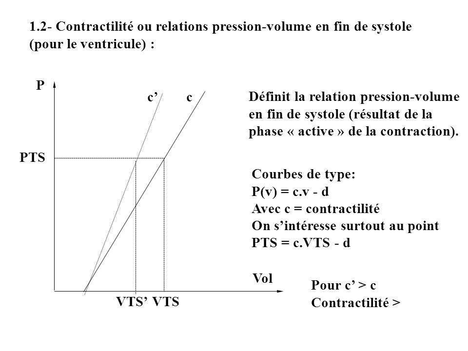 1.2- Contractilité ou relations pression-volume en fin de systole (pour le ventricule) : P Vol VTS Définit la relation pression-volume en fin de systole (résultat de la phase « active » de la contraction).