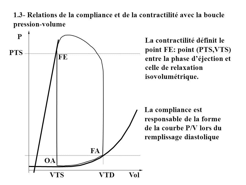 1.3- Relations de la compliance et de la contractilité avec la boucle pression-volume FE OA FA La compliance est responsable de la forme de la courbe
