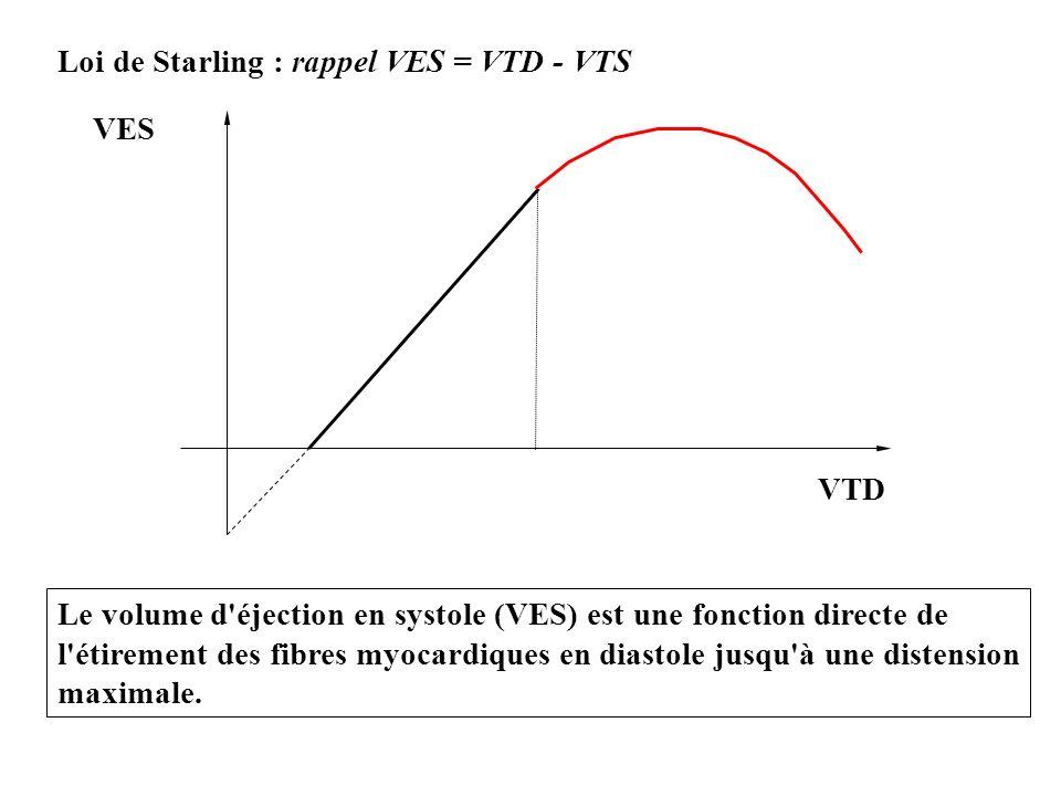 Loi de Starling : rappel VES = VTD - VTS VES VTD Le volume d'éjection en systole (VES) est une fonction directe de l'étirement des fibres myocardiques