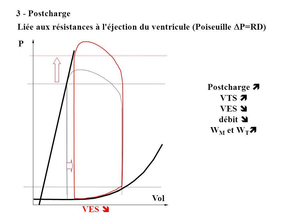 3 - Postcharge Liée aux résistances à l'éjection du ventricule (Poiseuille P=RD) P Vol VES Postcharge VTS VES débit W M et W T