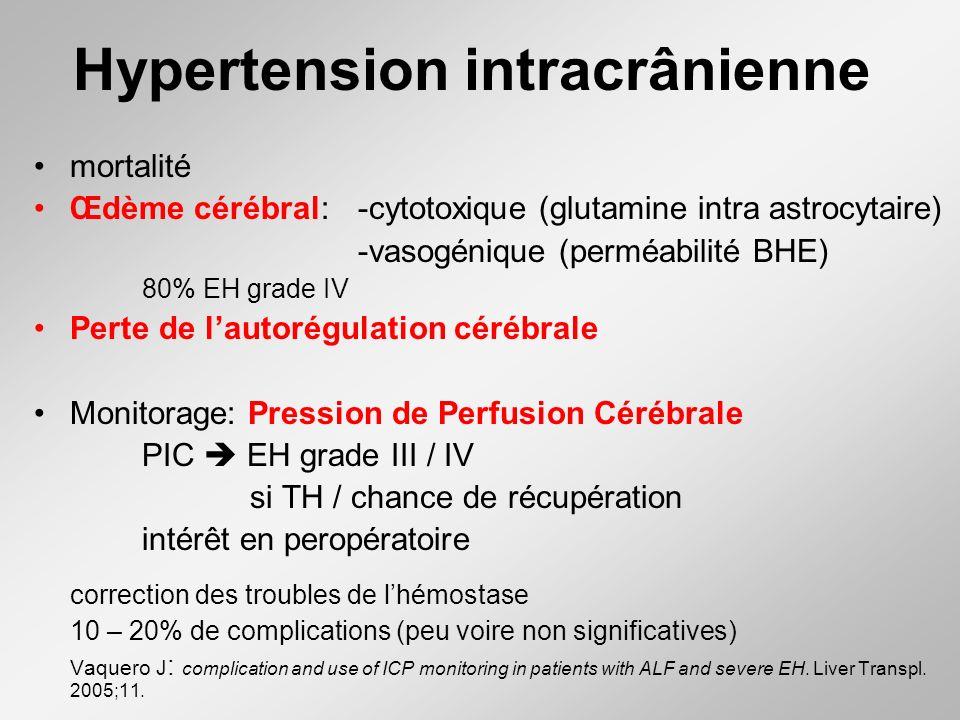 Hypertension intracrânienne mortalité Œdème cérébral: -cytotoxique (glutamine intra astrocytaire) -vasogénique (perméabilité BHE) 80% EH grade IV Pert