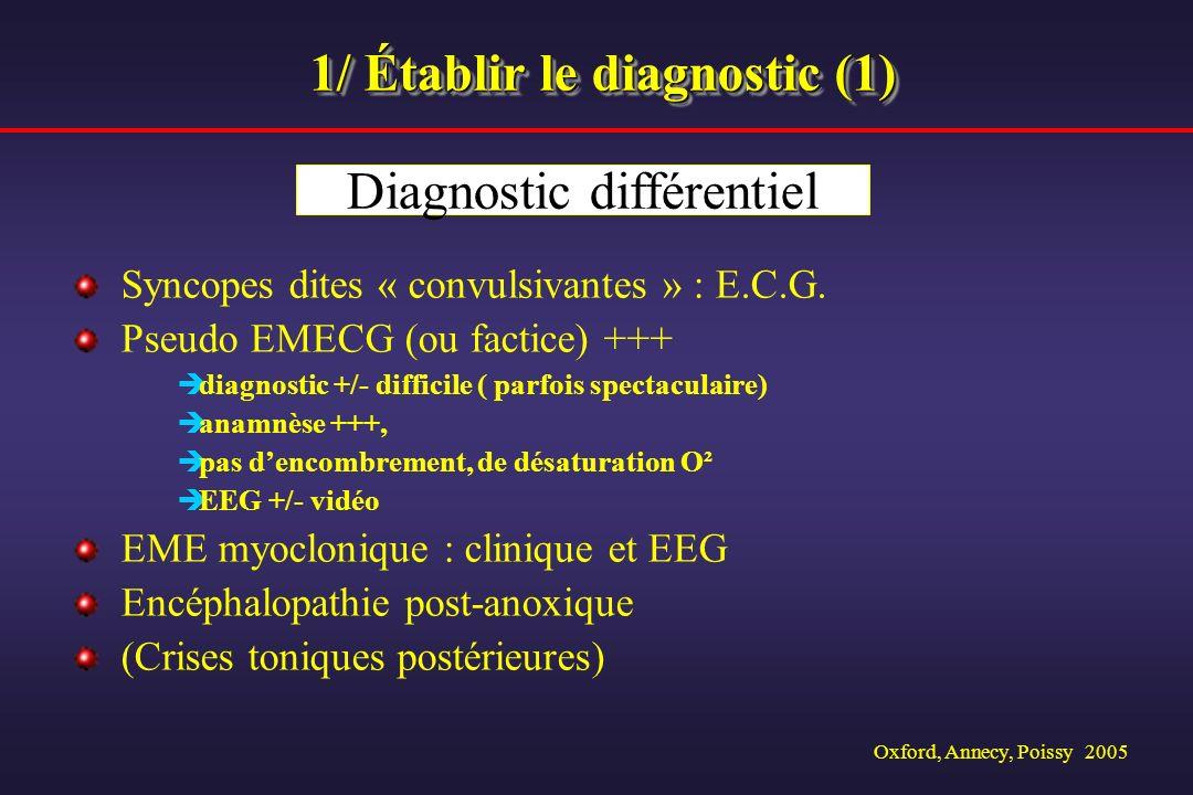 Oxford, Annecy, Poissy 2005 1/ Établir le diagnostic (1) Syncopes dites « convulsivantes » : E.C.G. Pseudo EMECG (ou factice) +++ diagnostic +/- diffi