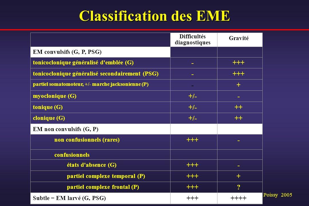 Oxford, Annecy, Poissy 2005 Classification des EME Difficultés diagnostiques Gravité EM convulsifs (G, P, PSG) tonicoclonique généralisé d'emblée (G)