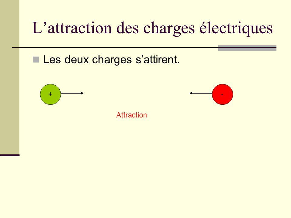 Lattraction des charges électriques Les deux charges sattirent. -+ Attraction
