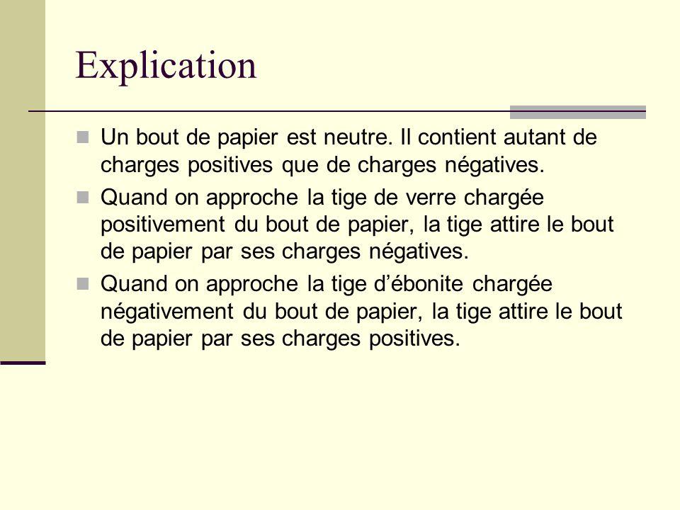 Explication Un bout de papier est neutre. Il contient autant de charges positives que de charges négatives. Quand on approche la tige de verre chargée