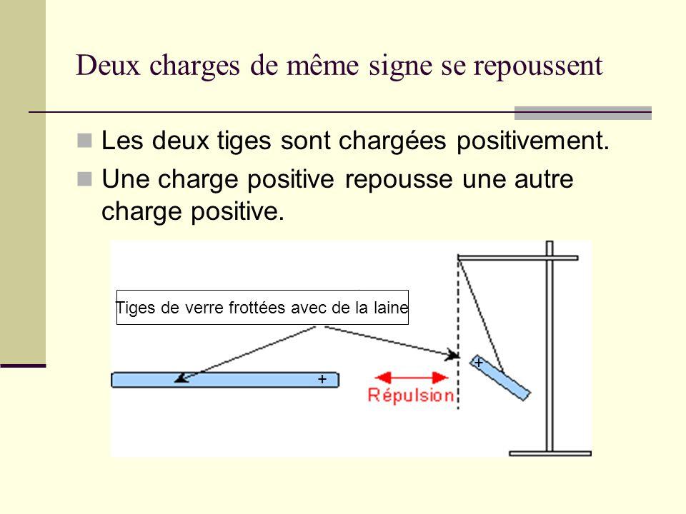 La répulsion des charges électriques Une charge positive repousse une charge positive.