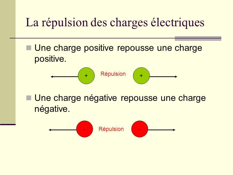 La répulsion des charges électriques Une charge positive repousse une charge positive. Une charge négative repousse une charge négative. ++ Répulsion