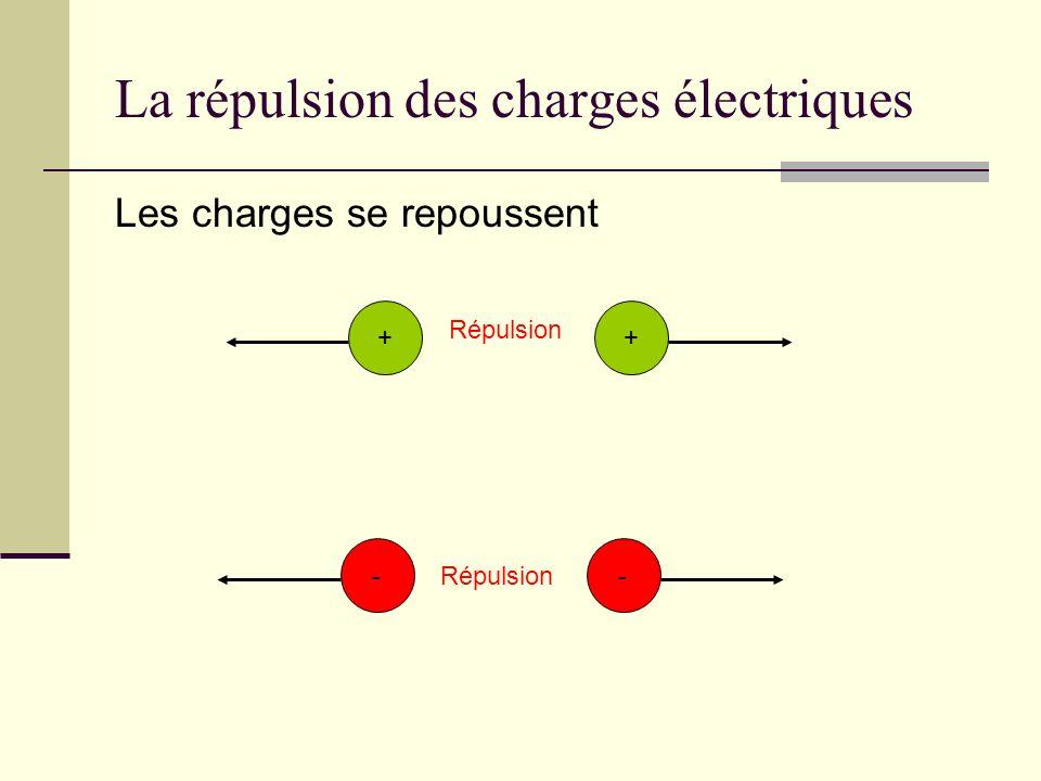 La répulsion des charges électriques Les charges se repoussent ++ Répulsion --