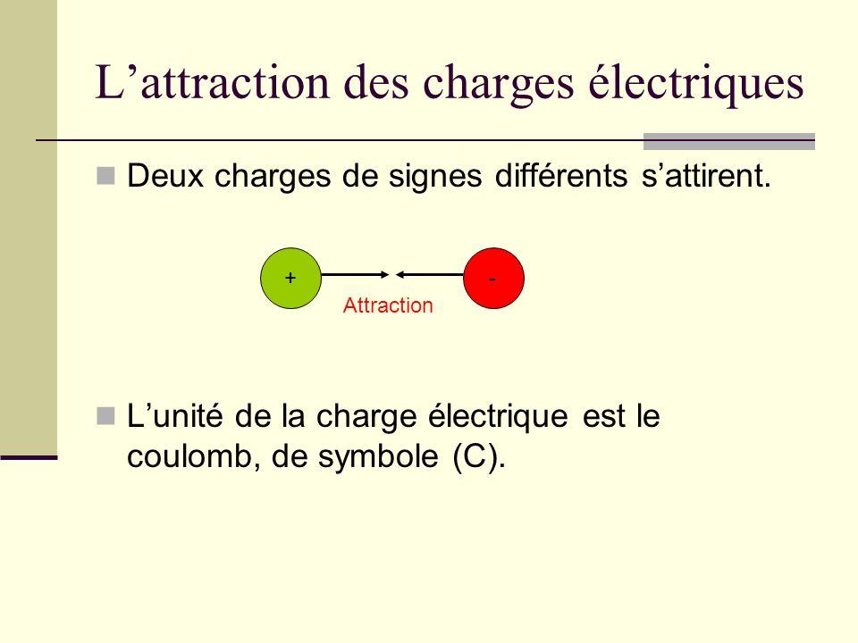 Lattraction des charges électriques Deux charges de signes différents sattirent. Lunité de la charge électrique est le coulomb, de symbole (C). -+ Att