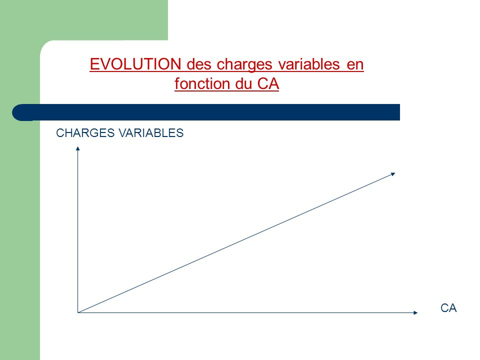 EVOLUTION des charges variables en fonction du CA CA CHARGES VARIABLES