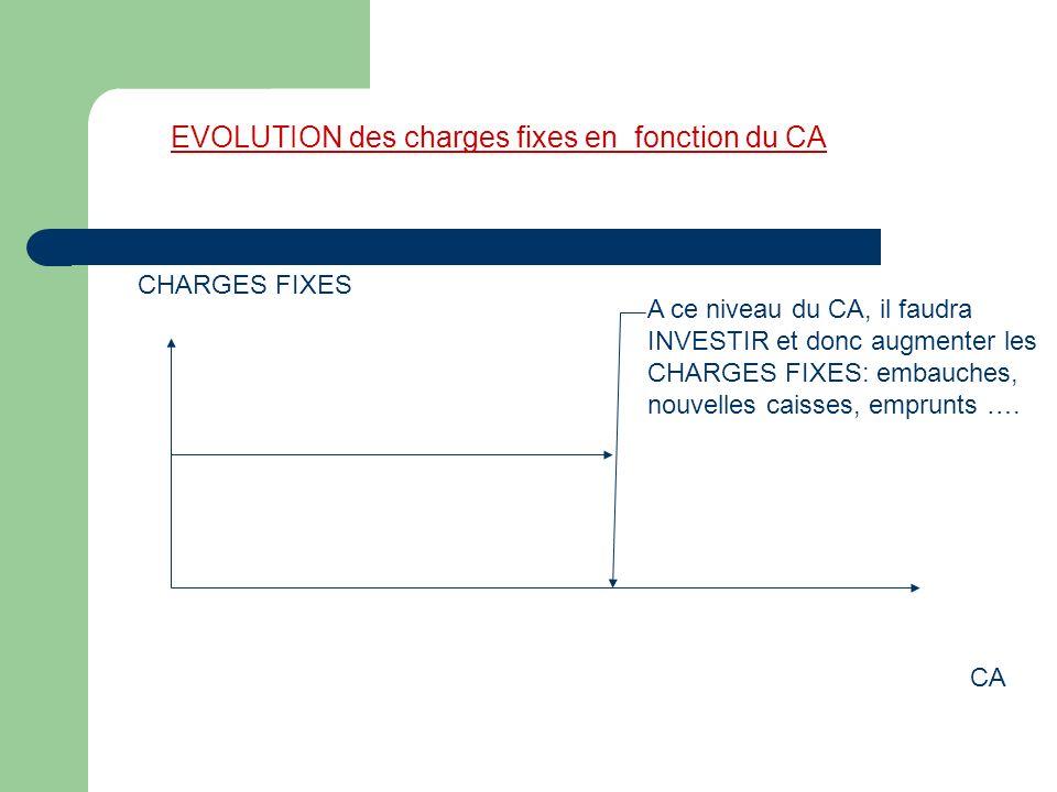 EVOLUTION des charges fixes en fonction du CA CA CHARGES FIXES A ce niveau du CA, il faudra INVESTIR et donc augmenter les CHARGES FIXES: embauches, nouvelles caisses, emprunts ….
