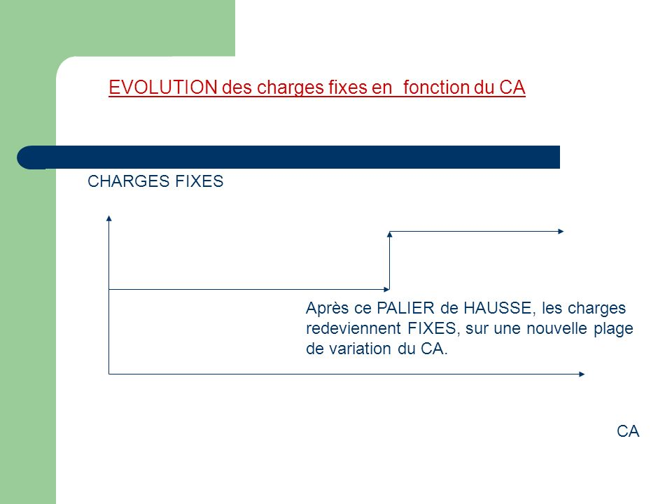 EVOLUTION des charges fixes en fonction du CA CA CHARGES FIXES Après ce PALIER de HAUSSE, les charges redeviennent FIXES, sur une nouvelle plage de variation du CA.