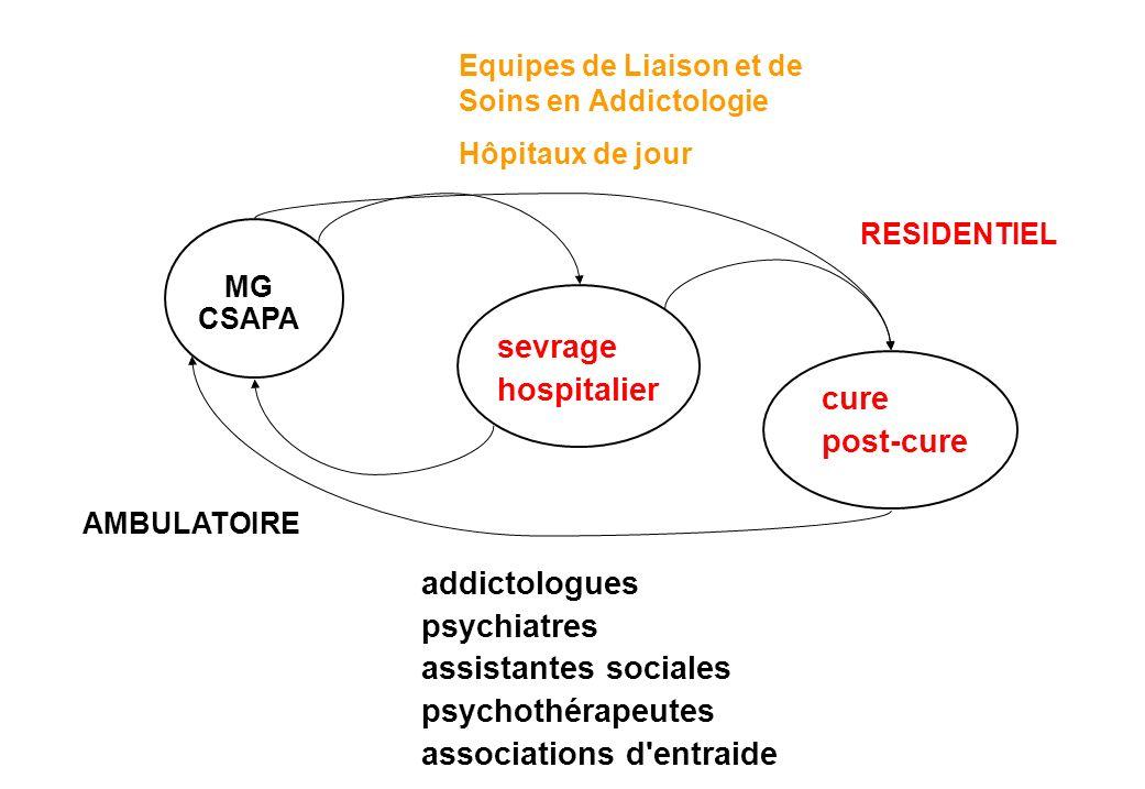 MG CSAPA AMBULATOIRE addictologues psychiatres assistantes sociales psychothérapeutes associations d'entraide RESIDENTIEL sevrage hospitalier cure pos