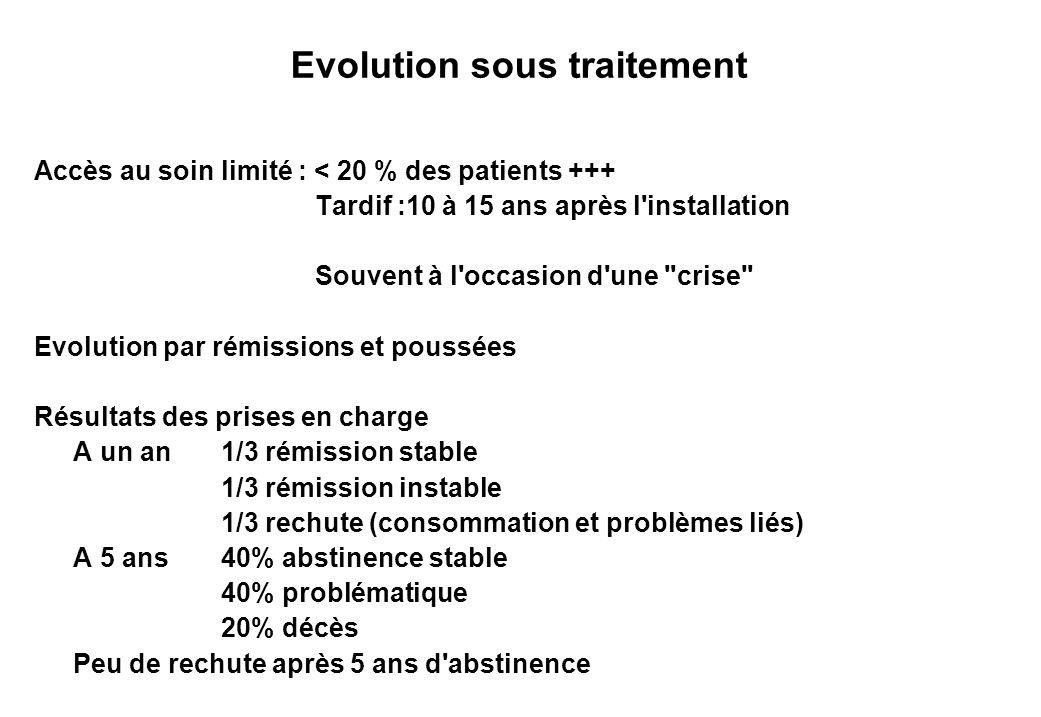 Evolution sous traitement Accès au soinlimité : < 20 % des patients +++ Tardif :10 à 15 ans après l'installation Souvent à l'occasion d'une