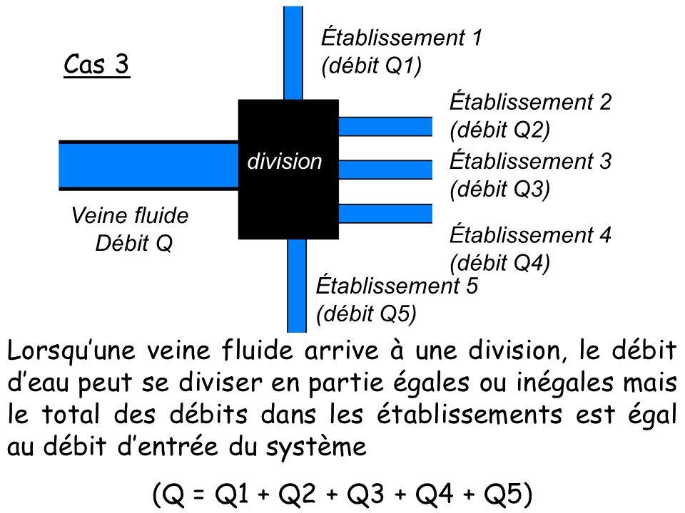 Cas 3 Veine fluide Débit Q division Établissement 1 (débit Q1) Établissement 2 (débit Q2) Établissement 3 (débit Q3) Établissement 4 (débit Q4) Établissement 5 (débit Q5) Lorsquune veine fluide arrive à une division, le débit deau peut se diviser en partie égales ou inégales mais le total des débits dans les établissements est égal au débit dentrée du système (Q = Q1 + Q2 + Q3 + Q4 + Q5)