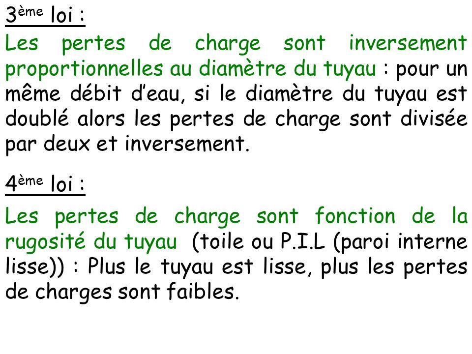3 ème loi : Les pertes de charge sont inversement proportionnelles au diamètre du tuyau : pour un même débit deau, si le diamètre du tuyau est doublé alors les pertes de charge sont divisée par deux et inversement.