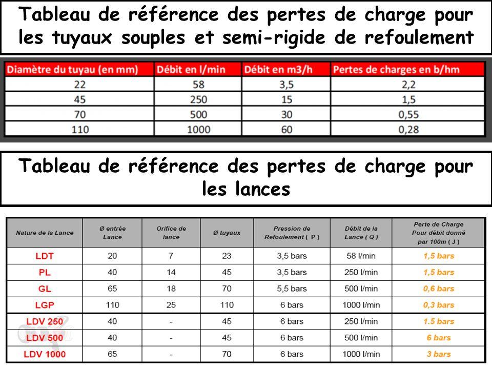 Tableau de référence des pertes de charge pour les tuyaux souples et semi-rigide de refoulement Tableau de référence des pertes de charge pour les lances