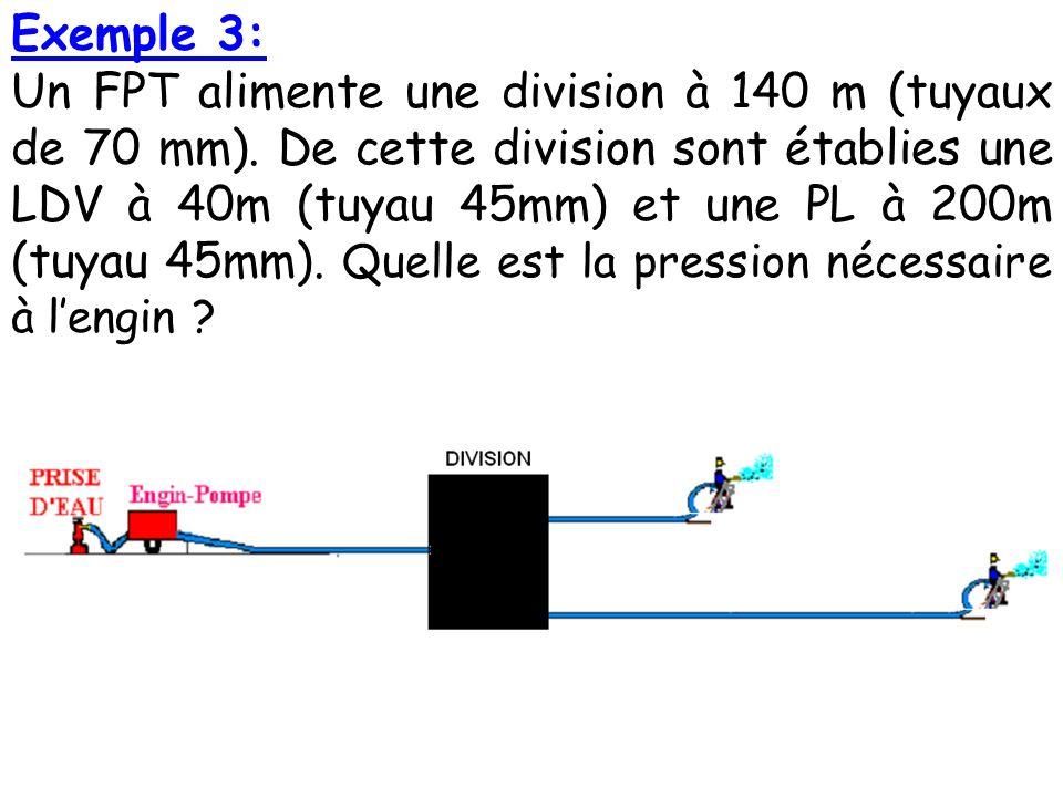 Exemple 3: Un FPT alimente une division à 140 m (tuyaux de 70 mm).